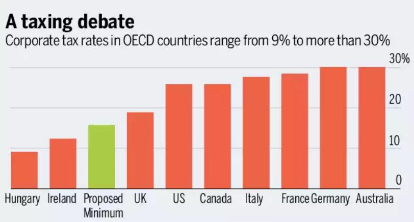 Rich Countries Tax